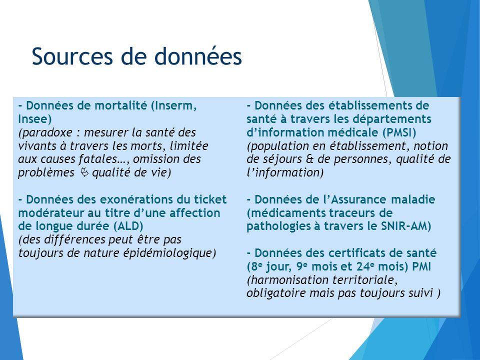 Sources de données - Données de mortalité (Inserm, Insee)