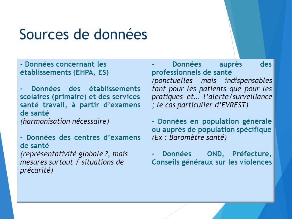 Sources de données - Données concernant les établissements (EHPA, ES)