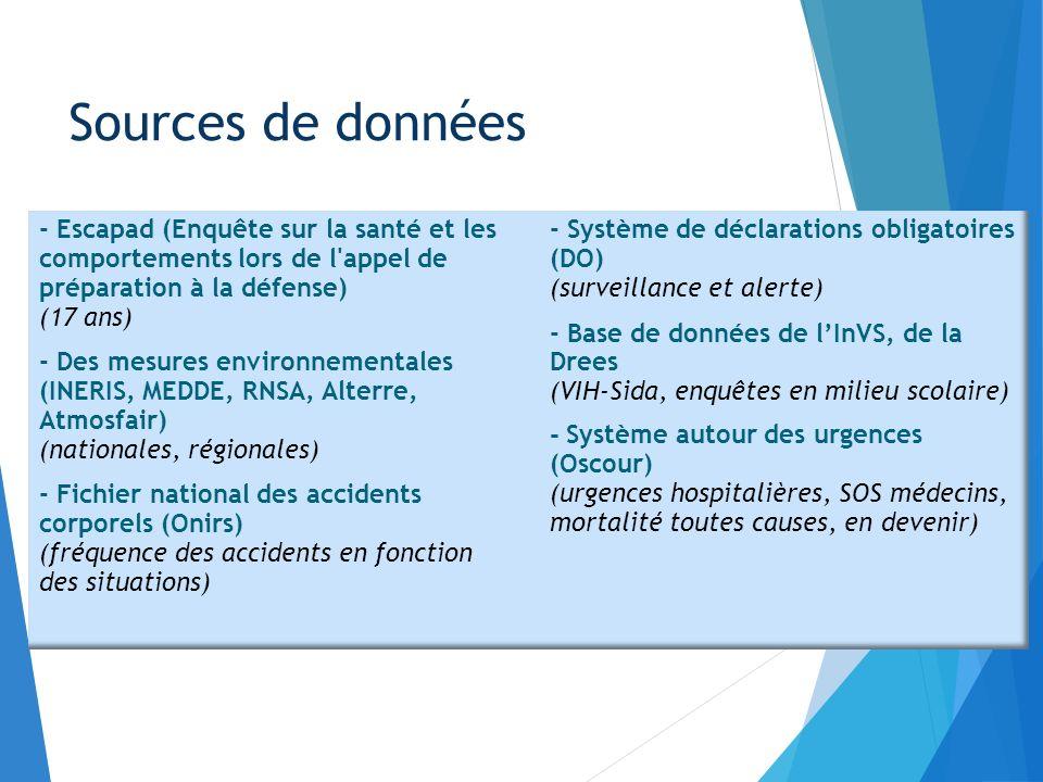 Sources de données - Escapad (Enquête sur la santé et les comportements lors de l appel de préparation à la défense)