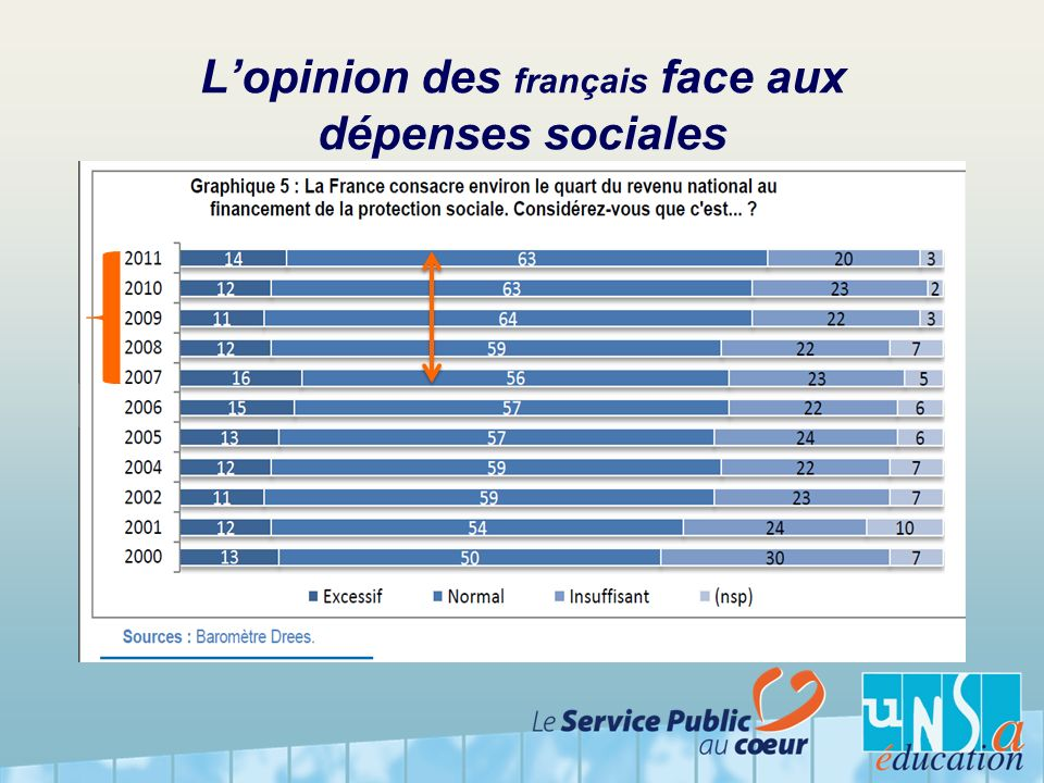 L'opinion des français face aux dépenses sociales