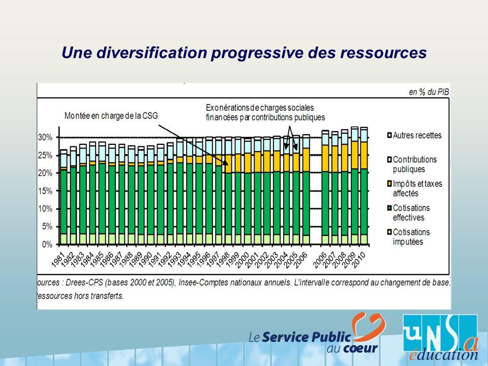 Une diversification progressive des ressources