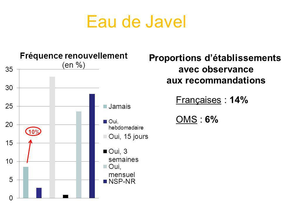 Proportions d'établissements