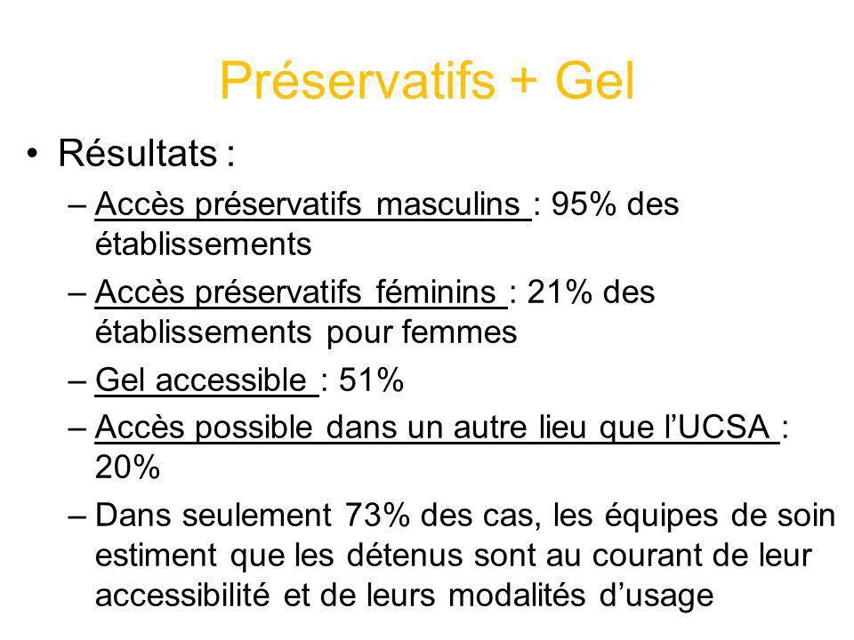 Préservatifs + Gel Résultats :