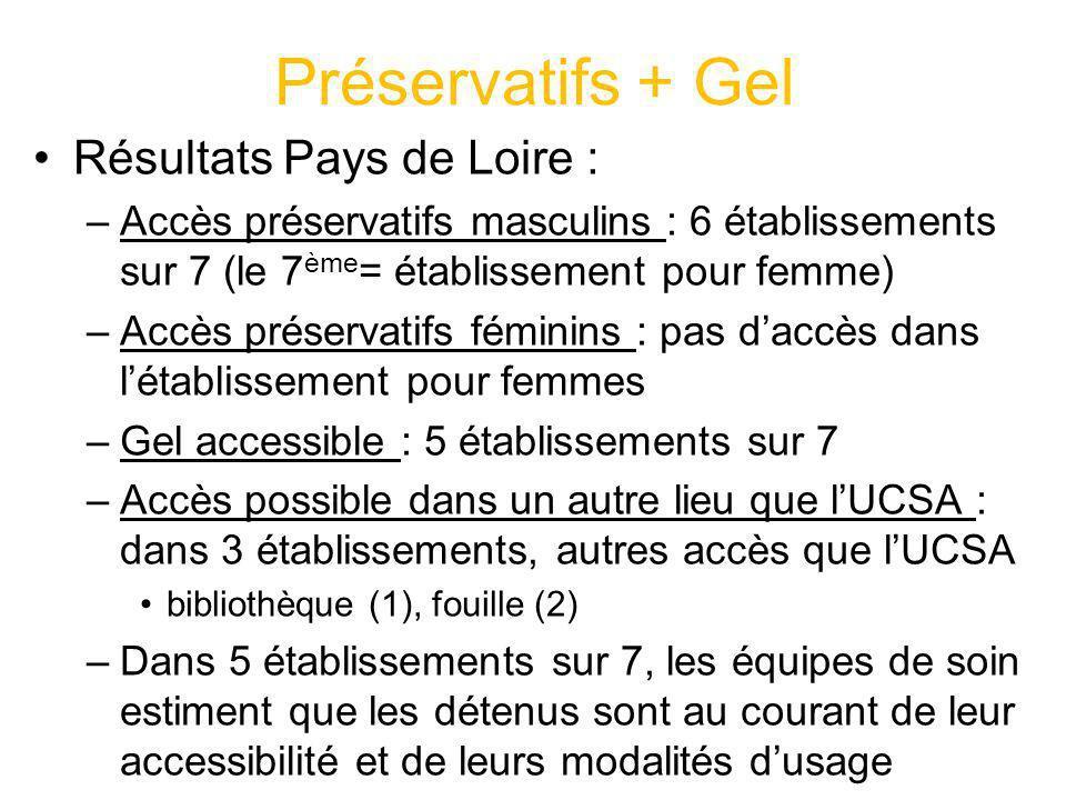 Préservatifs + Gel Résultats Pays de Loire :