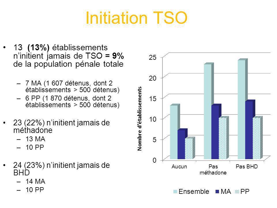 Initiation TSO 13 (13%) établissements n'initient jamais de TSO = 9% de la population pénale totale.