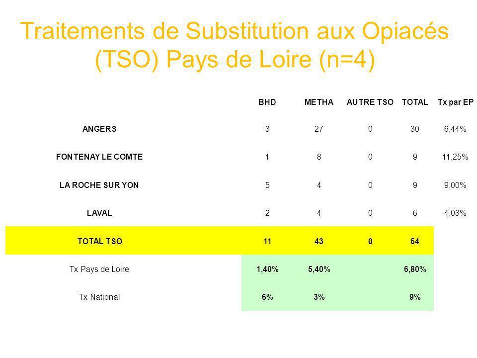 Traitements de Substitution aux Opiacés (TSO) Pays de Loire (n=4)