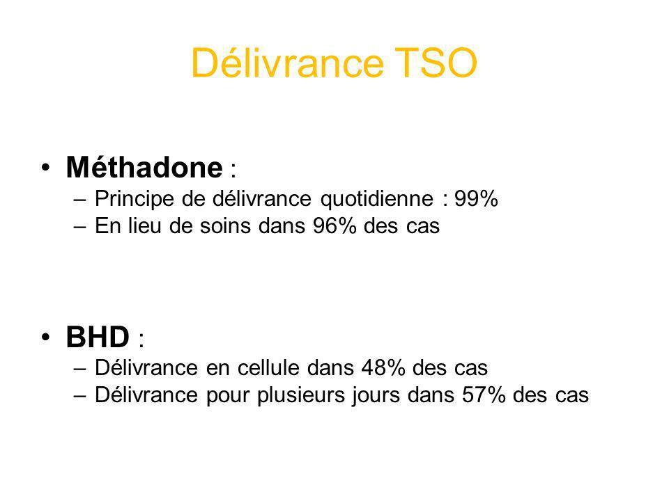 Délivrance TSO Méthadone : BHD :