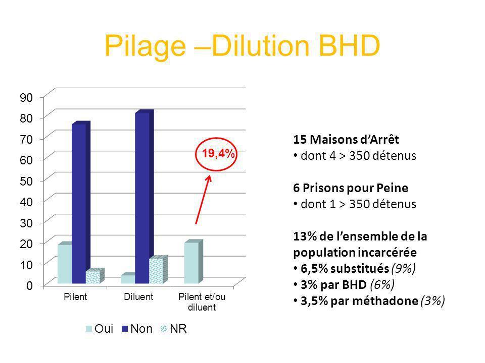Pilage –Dilution BHD 15 Maisons d'Arrêt dont 4 > 350 détenus