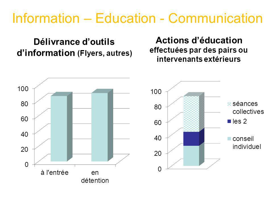 Information – Education - Communication