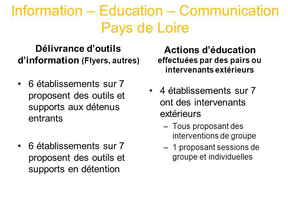Information – Education – Communication Pays de Loire