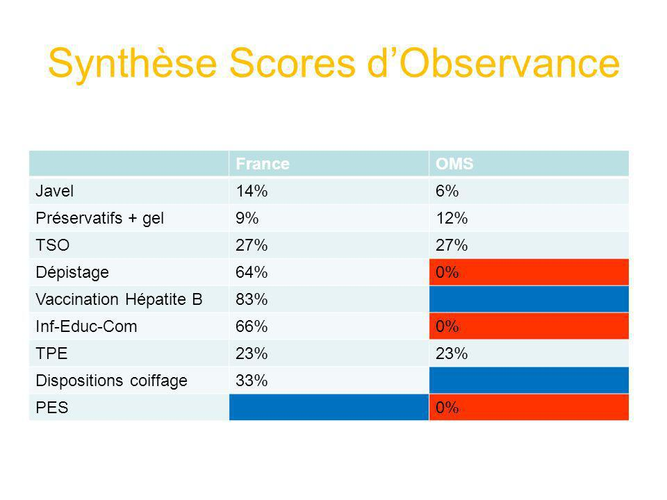 Synthèse Scores d'Observance