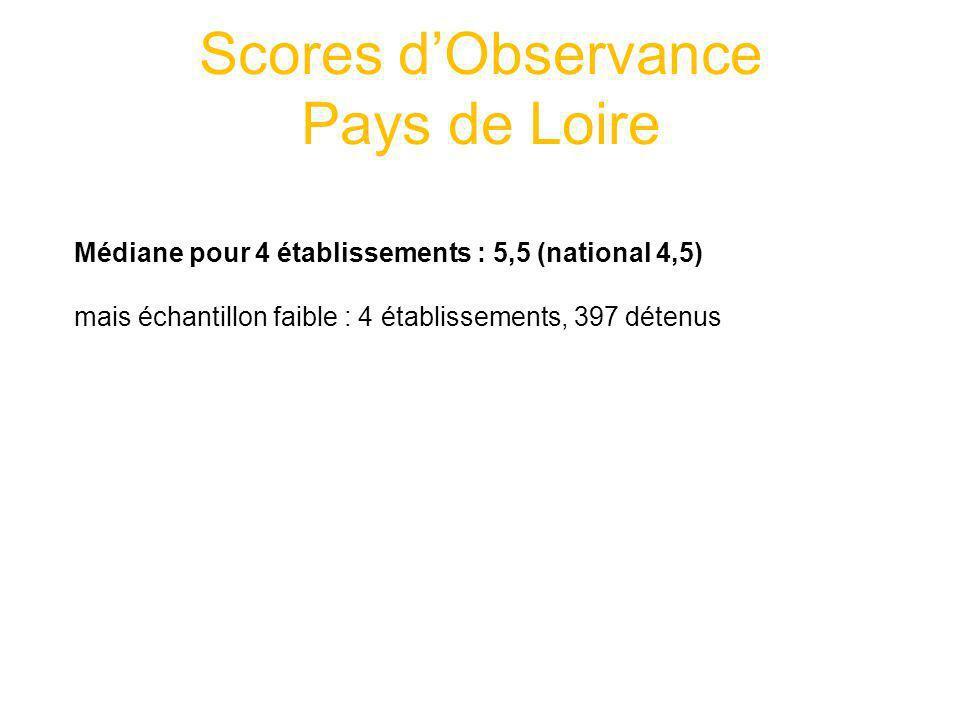 Scores d'Observance Pays de Loire