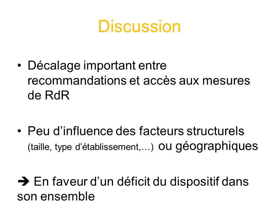 Discussion Décalage important entre recommandations et accès aux mesures de RdR.