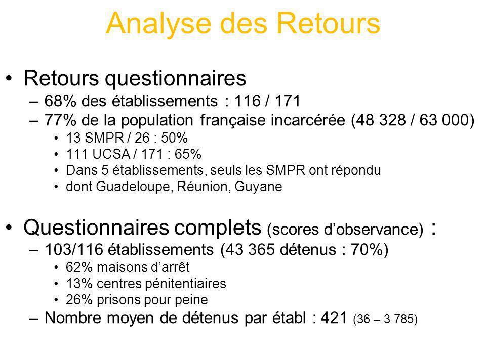 Analyse des Retours Retours questionnaires