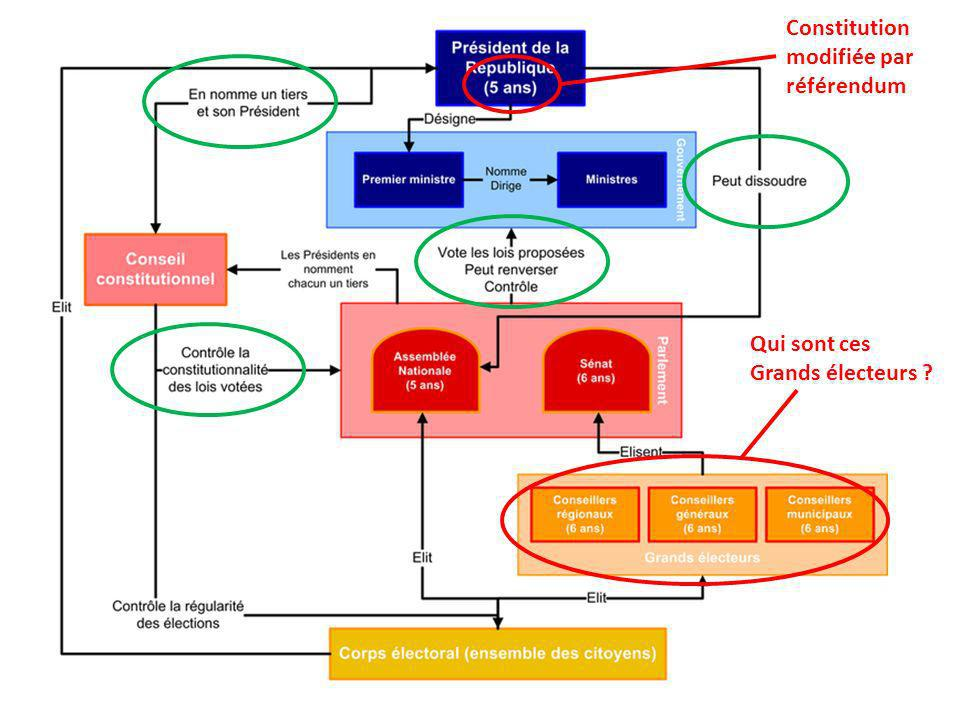 Constitution modifiée par référendum