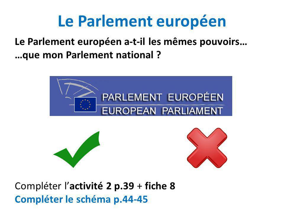 Le Parlement européen Le Parlement européen a-t-il les mêmes pouvoirs… …que mon Parlement national