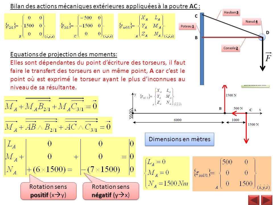 Bilan des actions mécaniques extérieures appliquées à la poutre AC :