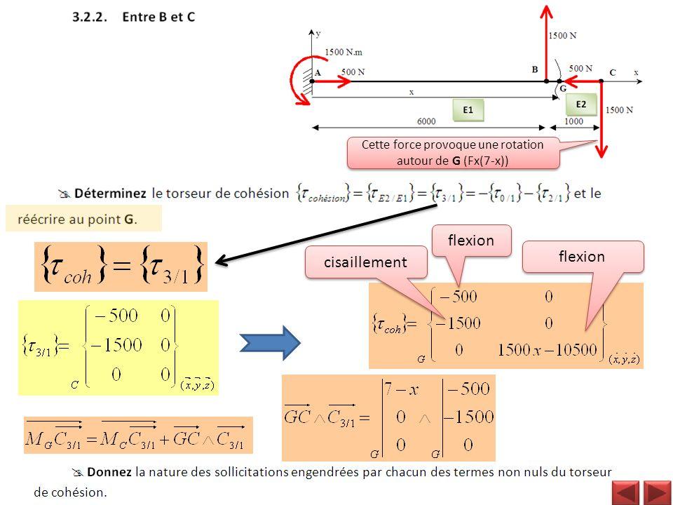 Cette force provoque une rotation autour de G (Fx(7-x))