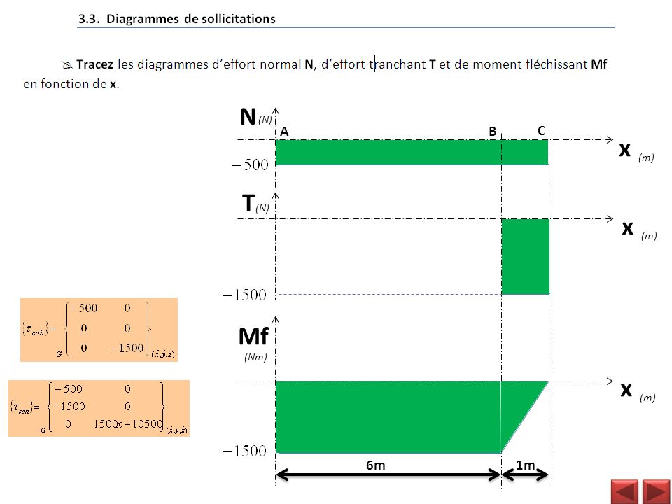 N (N) A B C x (m) T (N) x (m) Mf (Nm) x (m) 6m 1m