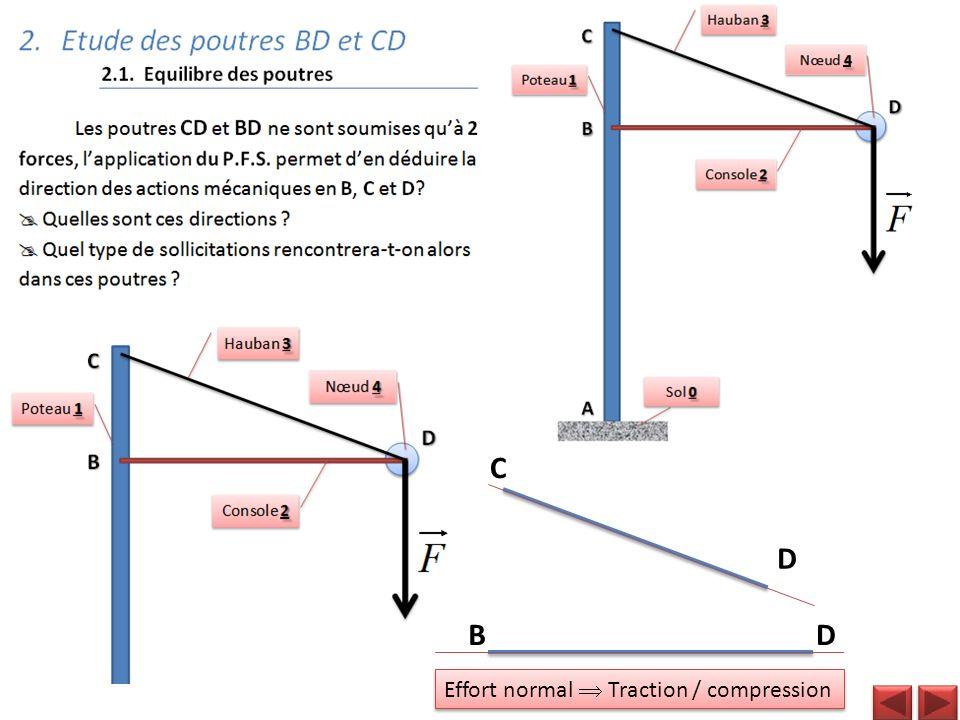 C D B D Effort normal  Traction / compression