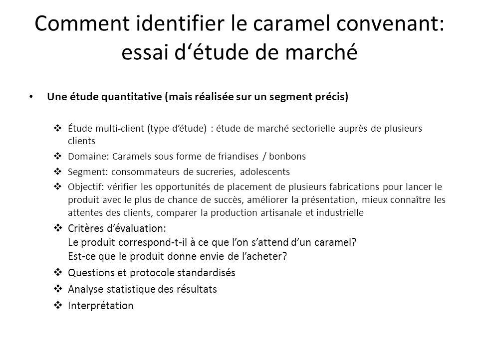 Comment identifier le caramel convenant: essai d'étude de marché