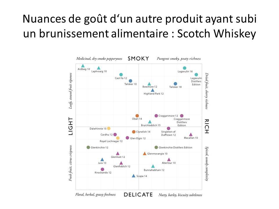 Nuances de goût d'un autre produit ayant subi un brunissement alimentaire : Scotch Whiskey