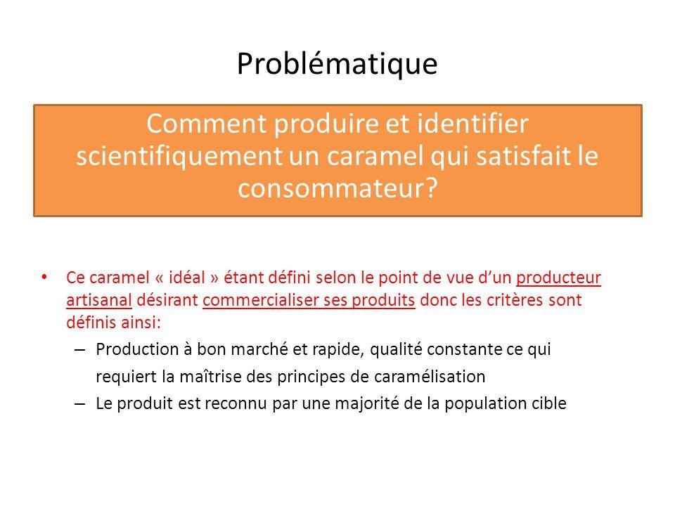 Problématique Comment produire et identifier scientifiquement un caramel qui satisfait le consommateur