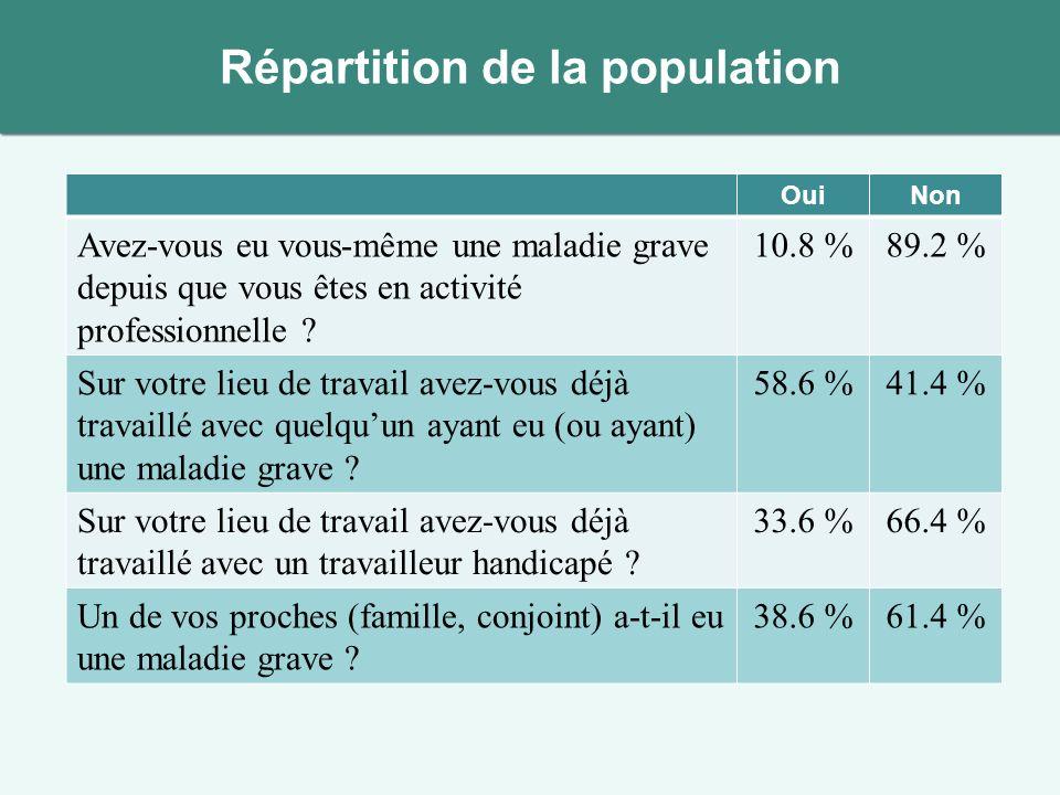Répartition de la population