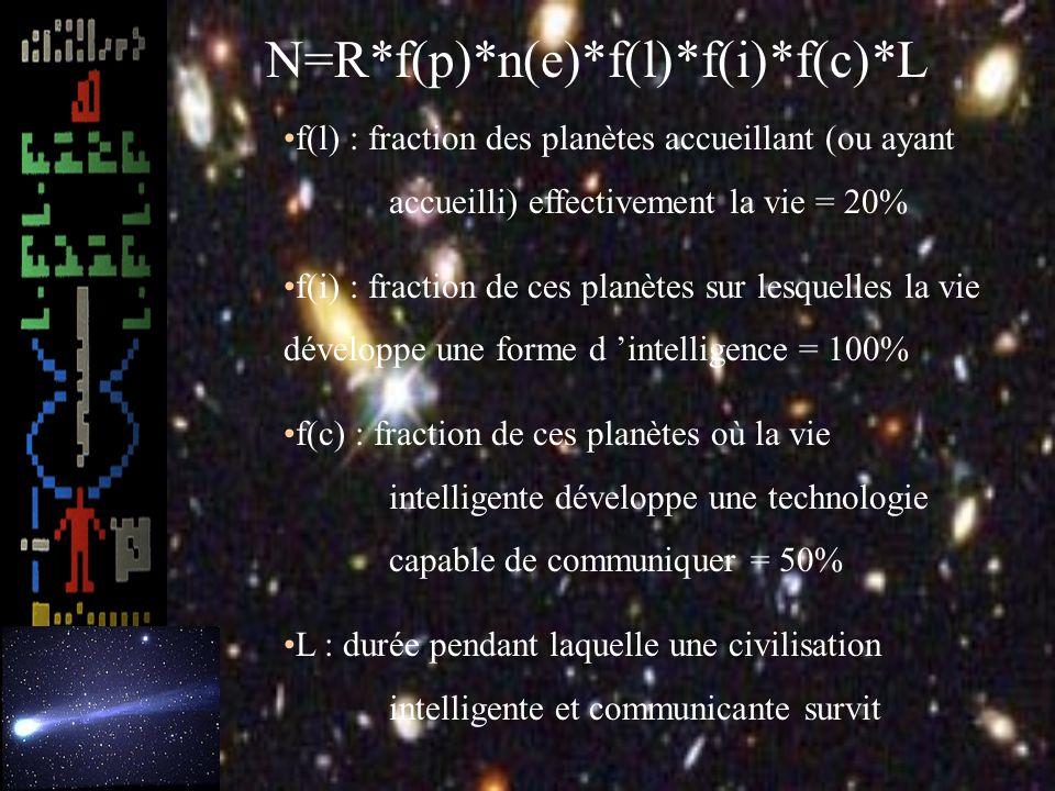 N=R*f(p)*n(e)*f(l)*f(i)*f(c)*L