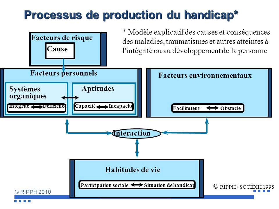 Processus de production du handicap*