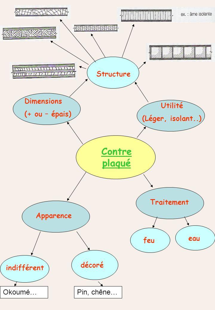 Contre plaqué Structure Dimensions (+ ou – épais) Utilité