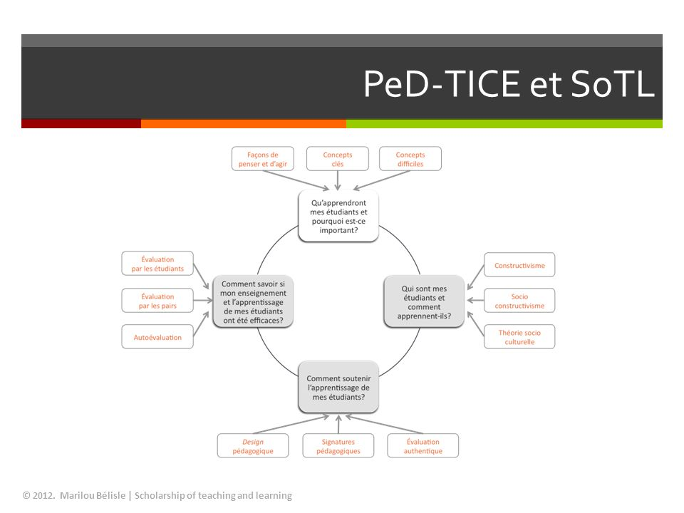 PeD-TICE et SoTL © 2012. Marilou Bélisle | Scholarship of teaching and learning
