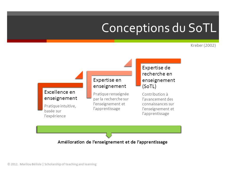Conceptions du SoTL Expertise de recherche en enseignement (SoTL)