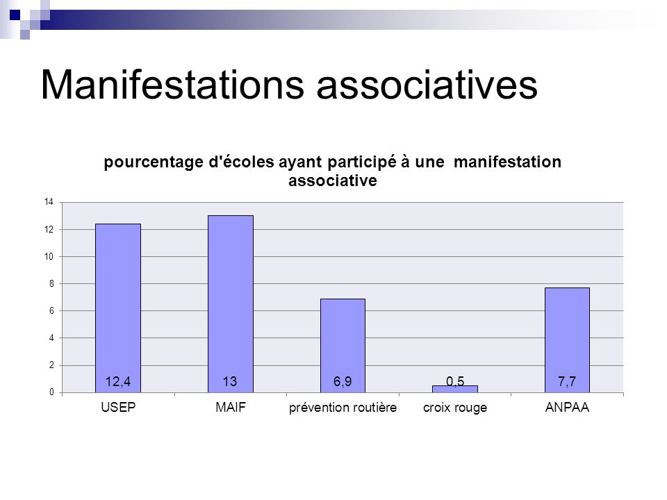Manifestations associatives