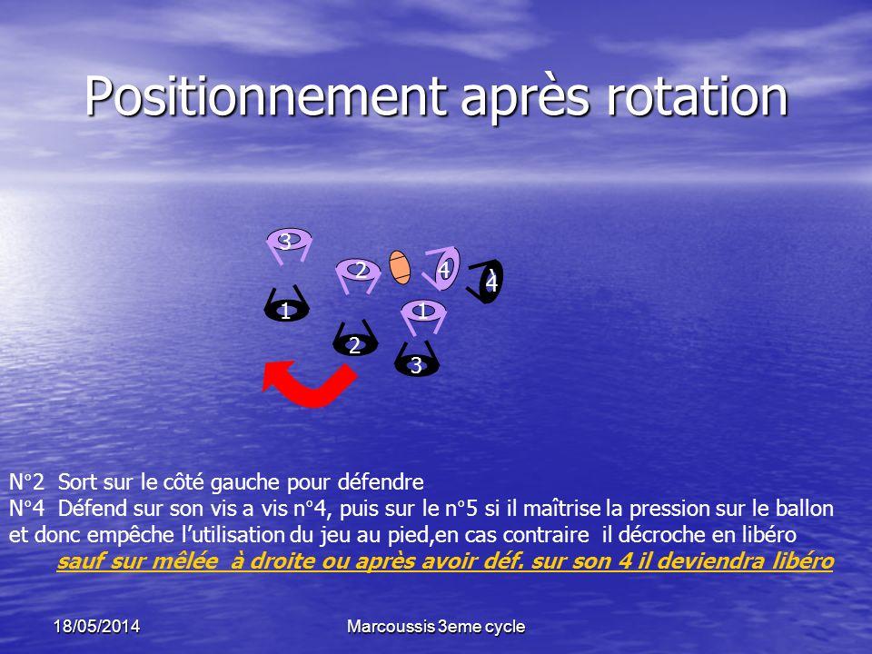 Positionnement après rotation