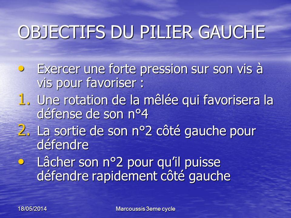 OBJECTIFS DU PILIER GAUCHE