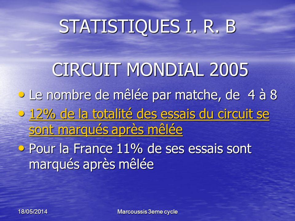 STATISTIQUES I. R. B CIRCUIT MONDIAL 2005
