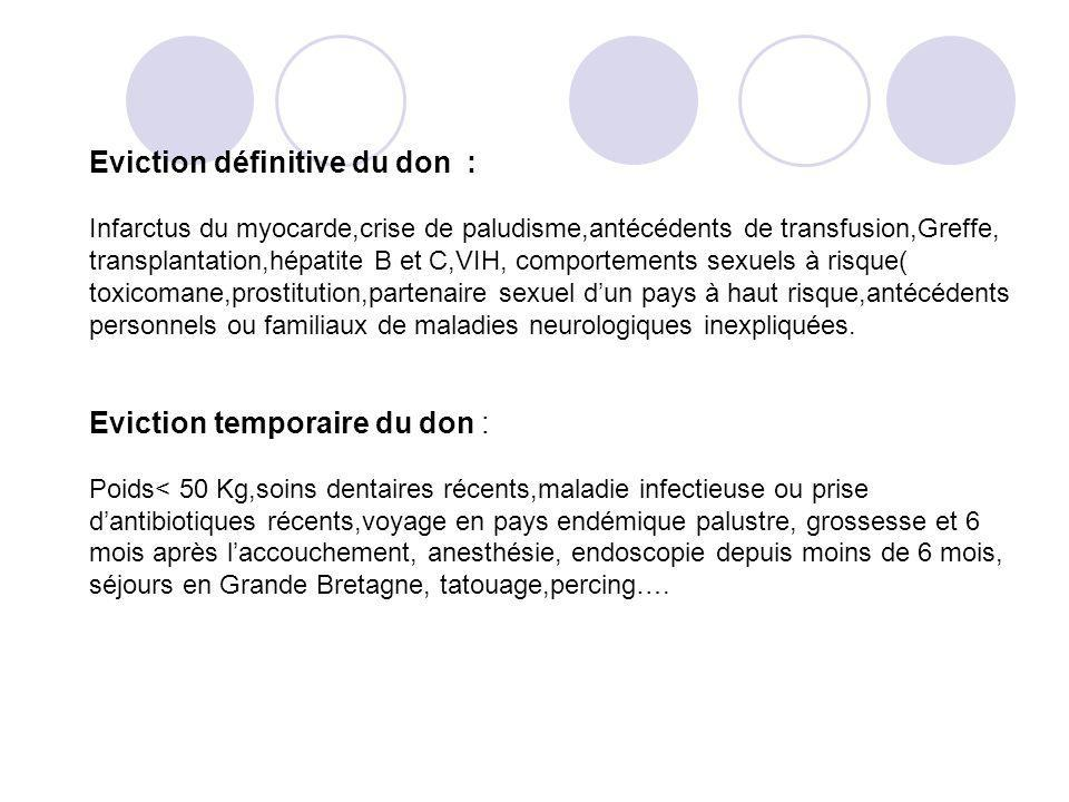 Eviction définitive du don :