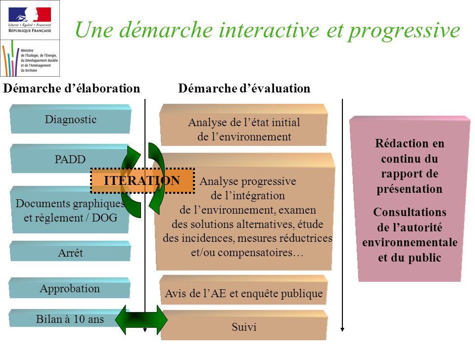 Une démarche interactive et progressive