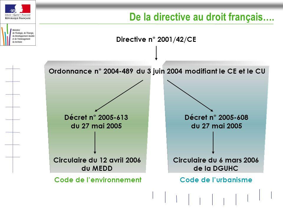 De la directive au droit français….