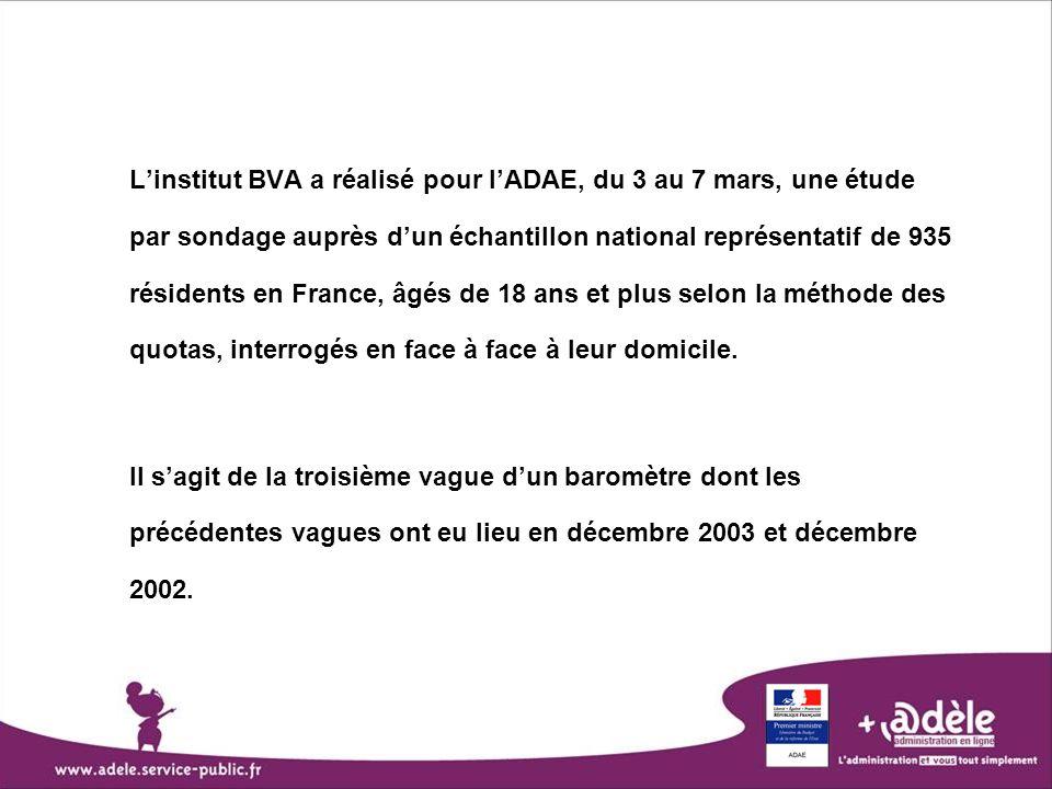 L'institut BVA a réalisé pour l'ADAE, du 3 au 7 mars, une étude par sondage auprès d'un échantillon national représentatif de 935 résidents en France, âgés de 18 ans et plus selon la méthode des quotas, interrogés en face à face à leur domicile.