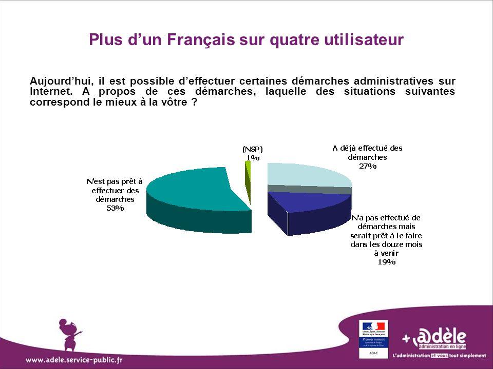 Plus d'un Français sur quatre utilisateur