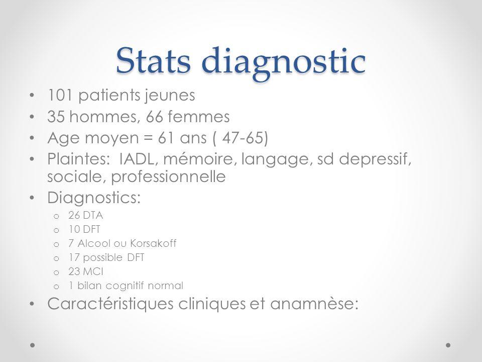 Stats diagnostic 101 patients jeunes 35 hommes, 66 femmes