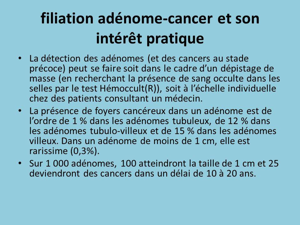 filiation adénome-cancer et son intérêt pratique
