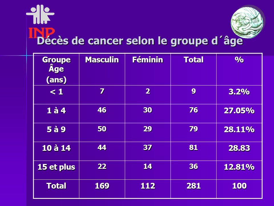 Décès de cancer selon le groupe d´âge