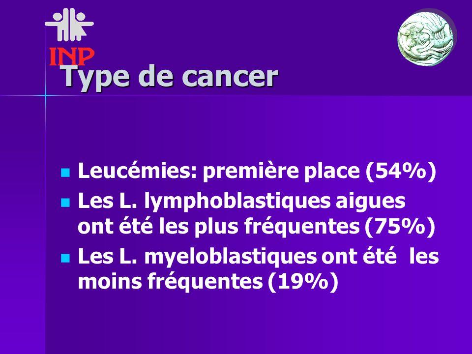 Type de cancer Leucémies: première place (54%)