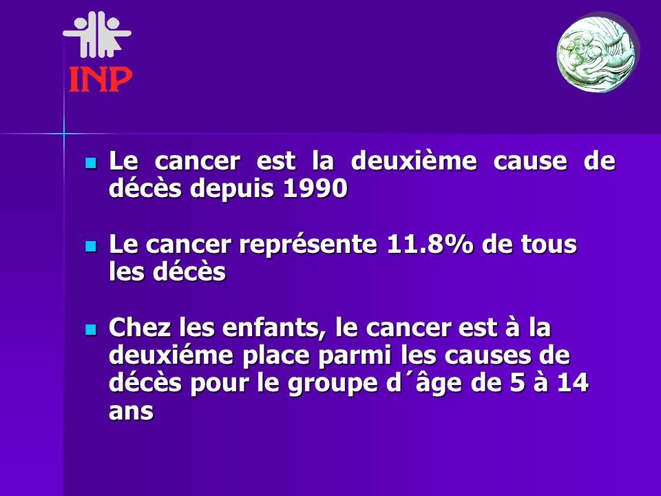 Le cancer est la deuxième cause de décès depuis 1990