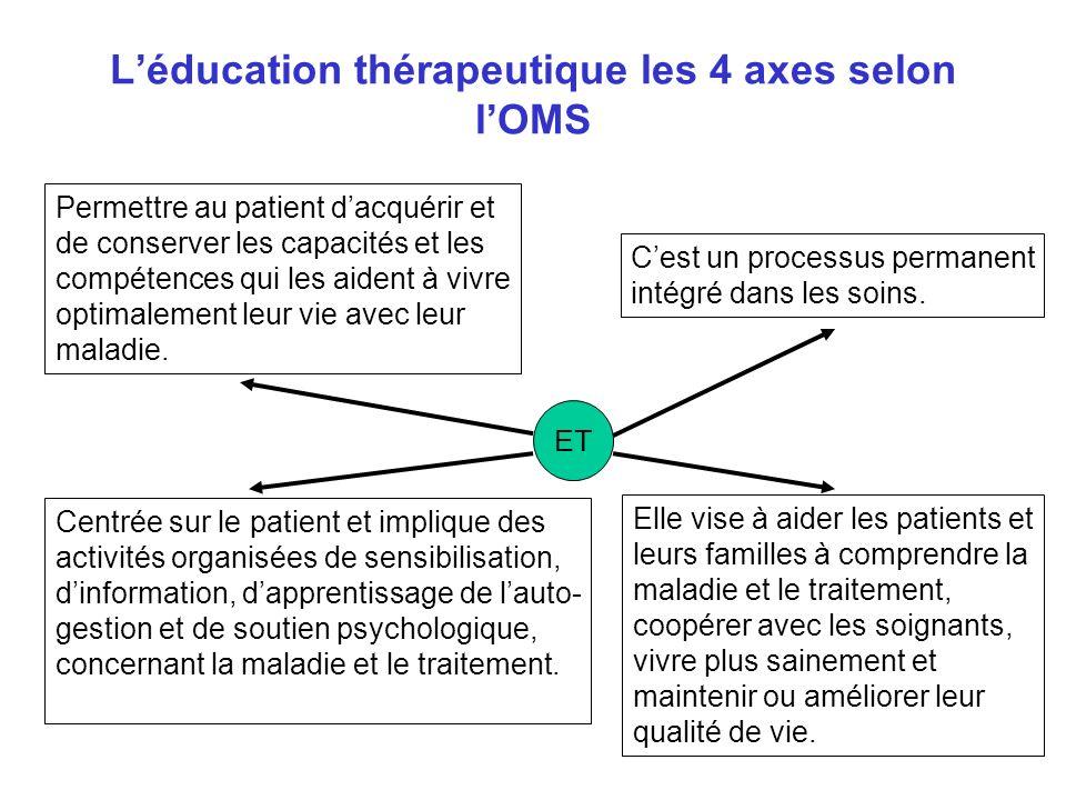 L'éducation thérapeutique les 4 axes selon l'OMS