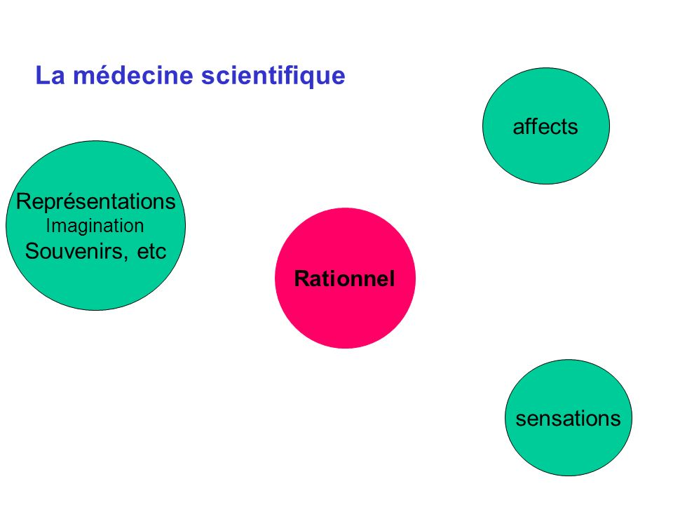 La médecine scientifique