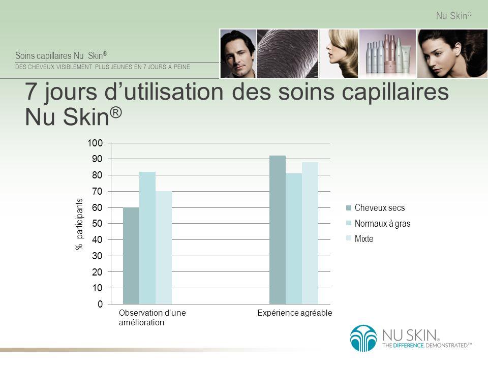 7 jours d'utilisation des soins capillaires Nu Skin®